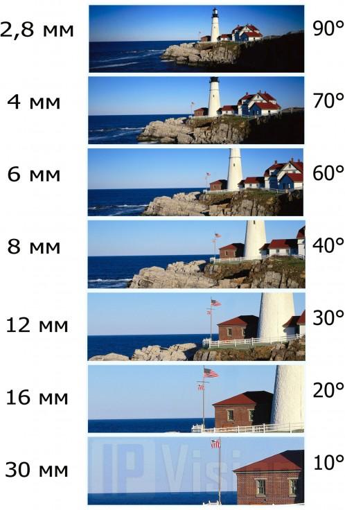 зависимость фокусного расстояния и угла обзора видеокамеры